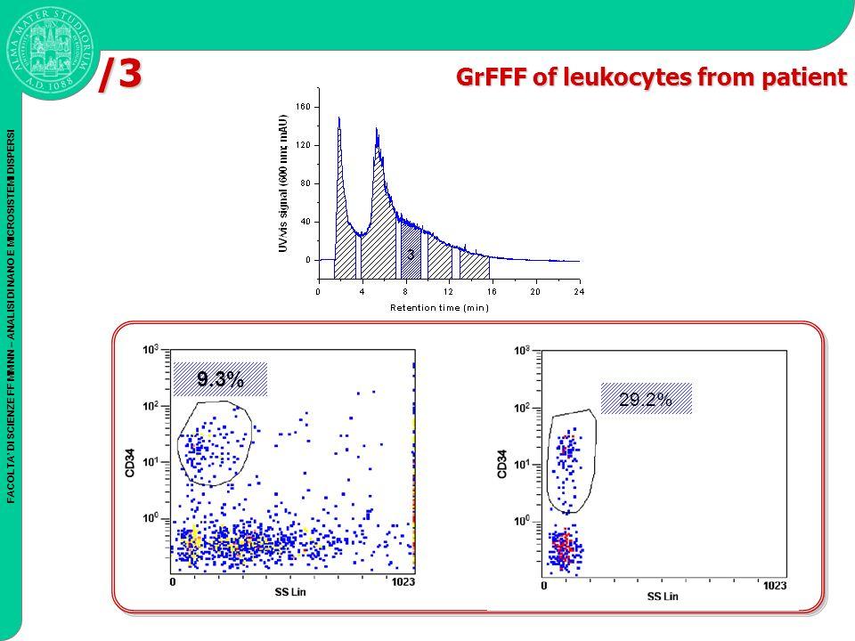 FACOLTA DI SCIENZE FF MM NN – ANALISI DI NANO E MICROSISTEMI DISPERSI 9.3% 29.2% /3 GrFFF of leukocytes from patient