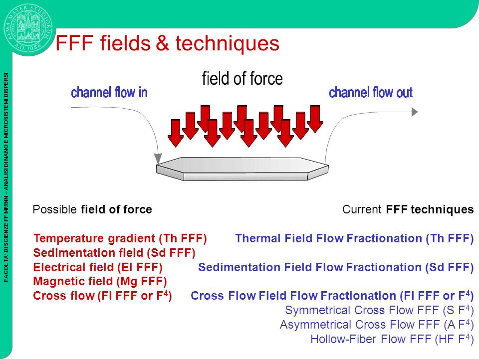 FACOLTA DI SCIENZE FF MM NN – ANALISI DI NANO E MICROSISTEMI DISPERSI Possible field of force Temperature gradient (Th FFF) Sedimentation field (Sd FFF) Electrical field (El FFF) Magnetic field (Mg FFF) Cross flow (Fl FFF or F 4 ) FFF fields & techniques Current FFF techniques Thermal Field Flow Fractionation (Th FFF) Sedimentation Field Flow Fractionation (Sd FFF) Cross Flow Field Flow Fractionation (Fl FFF or F 4 ) Symmetrical Cross Flow FFF (S F 4 ) Asymmetrical Cross Flow FFF (A F 4 ) Hollow-Fiber Flow FFF (HF F 4 )