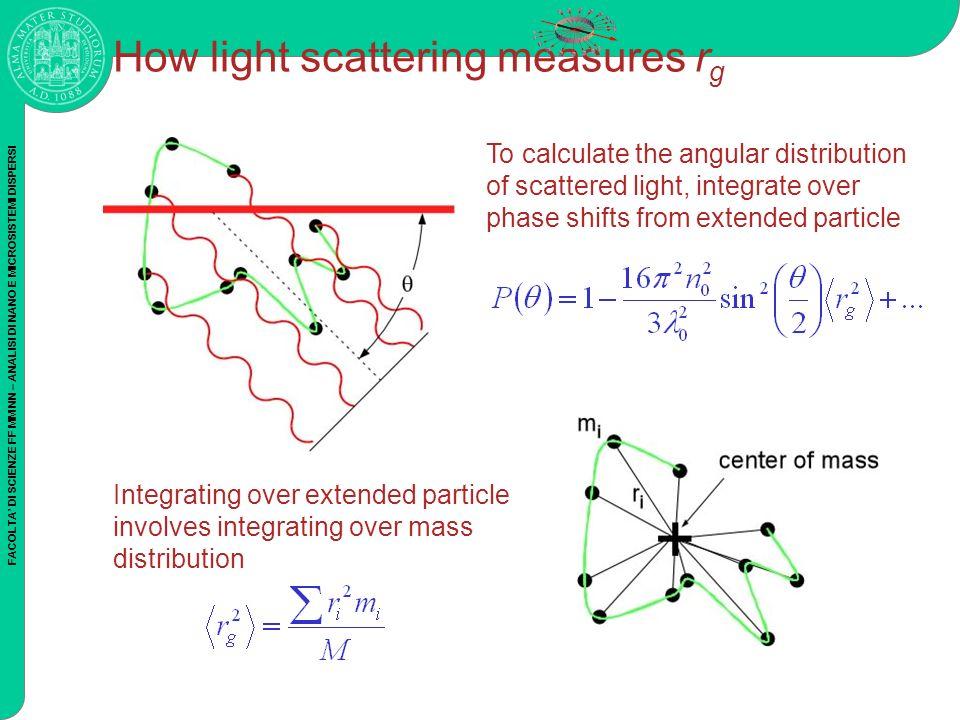 FACOLTA DI SCIENZE FF MM NN – ANALISI DI NANO E MICROSISTEMI DISPERSI How light scattering measures r g To calculate the angular distribution of scatt