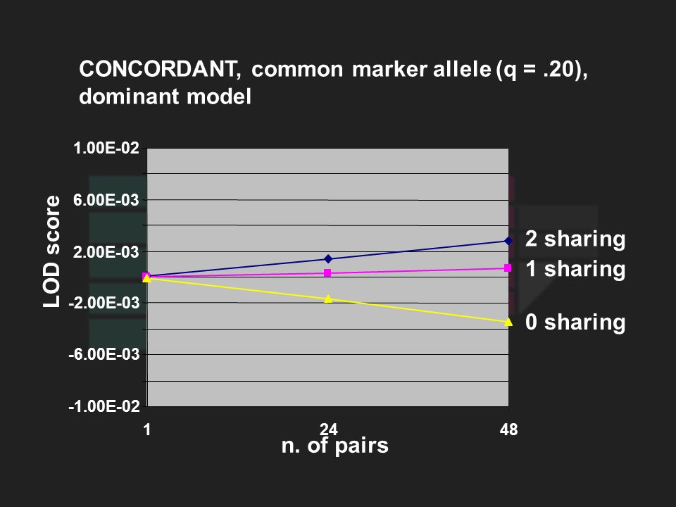 CONCORDANT, common marker allele (q =.20), dominant model LOD score 0 sharing 1 sharing 2 sharing n.