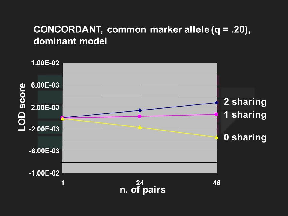 CONCORDANT, common marker allele (q =.20), dominant model LOD score 0 sharing 1 sharing 2 sharing n. of pairs -1.00E-02 -6.00E-03 -2.00E-03 2.00E-03 6