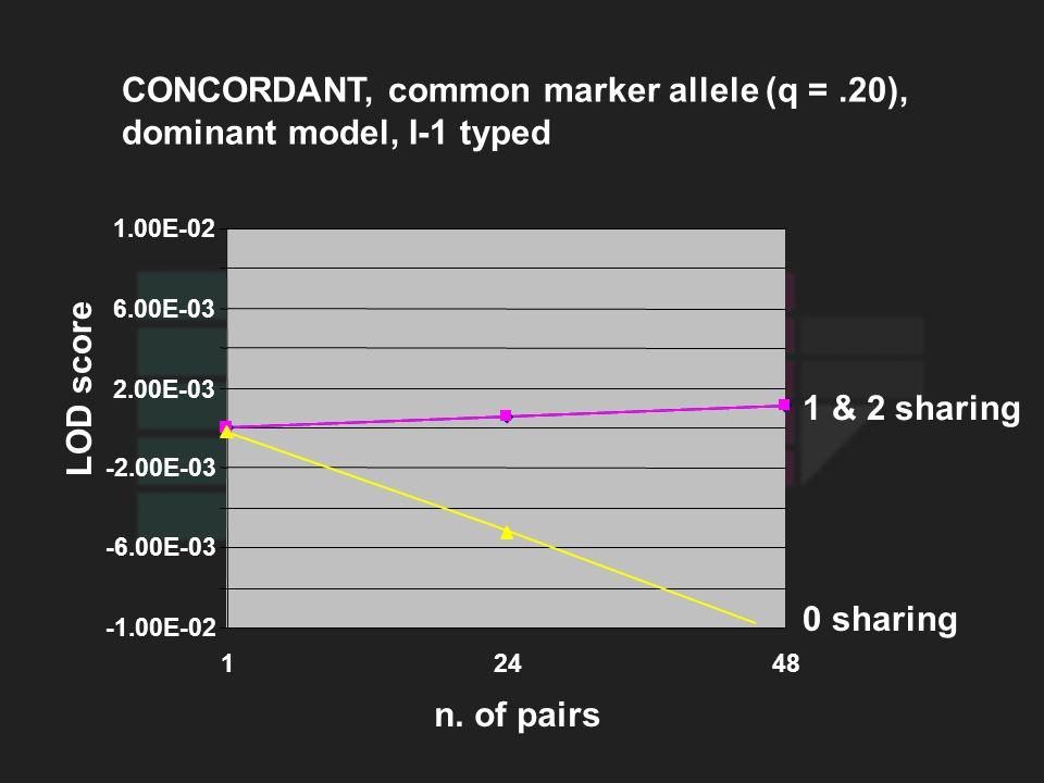 CONCORDANT, common marker allele (q =.20), dominant model, I-1 typed LOD score 0 sharing 1 & 2 sharing n. of pairs -1.00E-02 -6.00E-03 -2.00E-03 2.00E