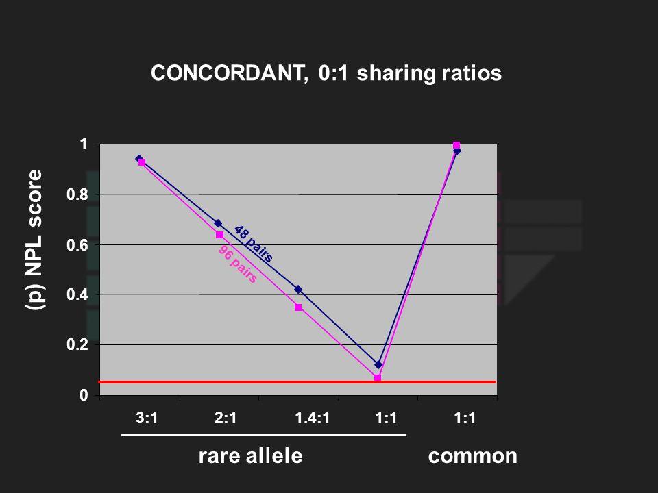 0 0.2 0.4 0.6 0.8 1 3:12:11.4:11:1 96 pairs 48 pairs (p) NPL score rare allelecommon CONCORDANT, 0:1 sharing ratios
