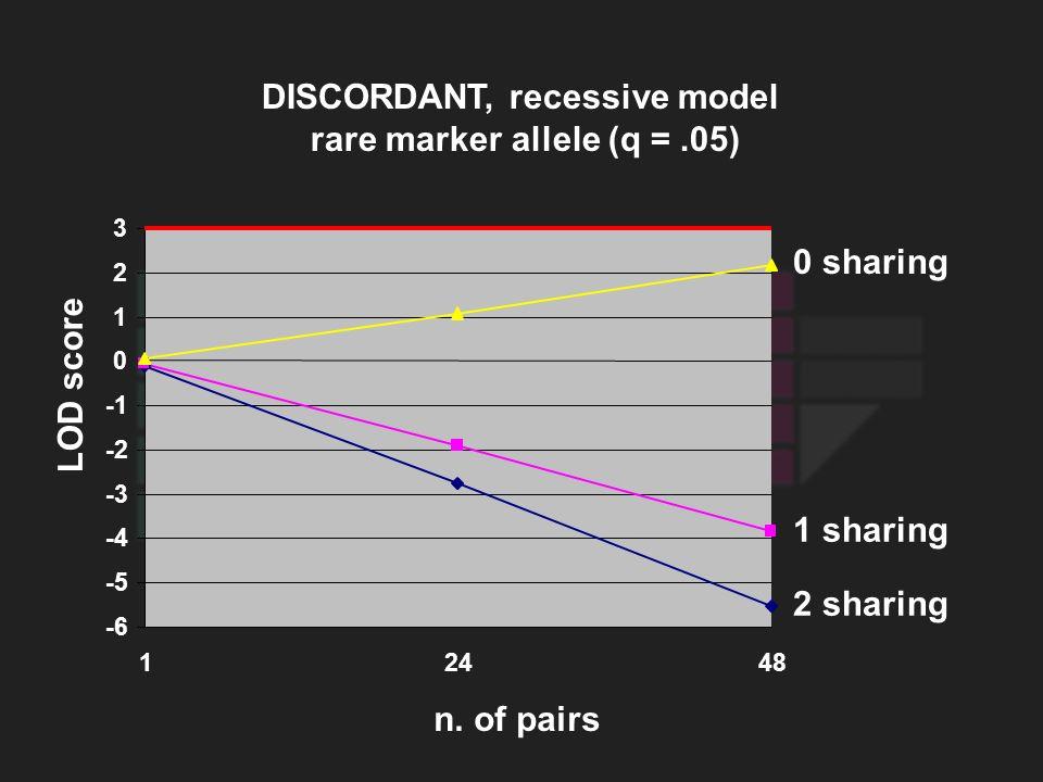 LOD score 0 sharing 1 sharing 2 sharing DISCORDANT, recessive model rare marker allele (q =.05) n. of pairs -6 -5 -4 -3 -2 0 1 2 3 12448