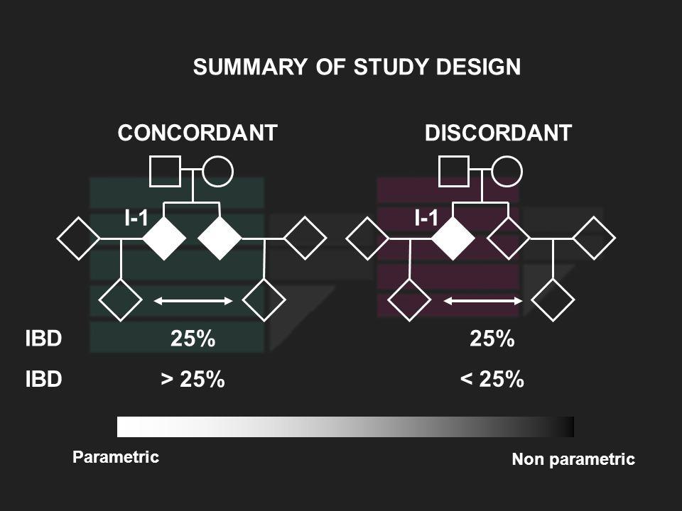SUMMARY OF STUDY DESIGN CONCORDANT DISCORDANT IBD25% IBD> 25% < 25% Parametric Non parametric I-1