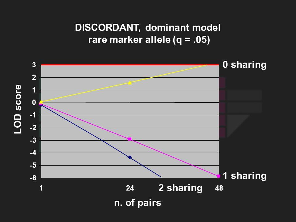 LOD score 0 sharing 1 sharing 2 sharing DISCORDANT, dominant model rare marker allele (q =.05) -6 -5 -4 -3 -2 0 1 2 3 12448 n. of pairs