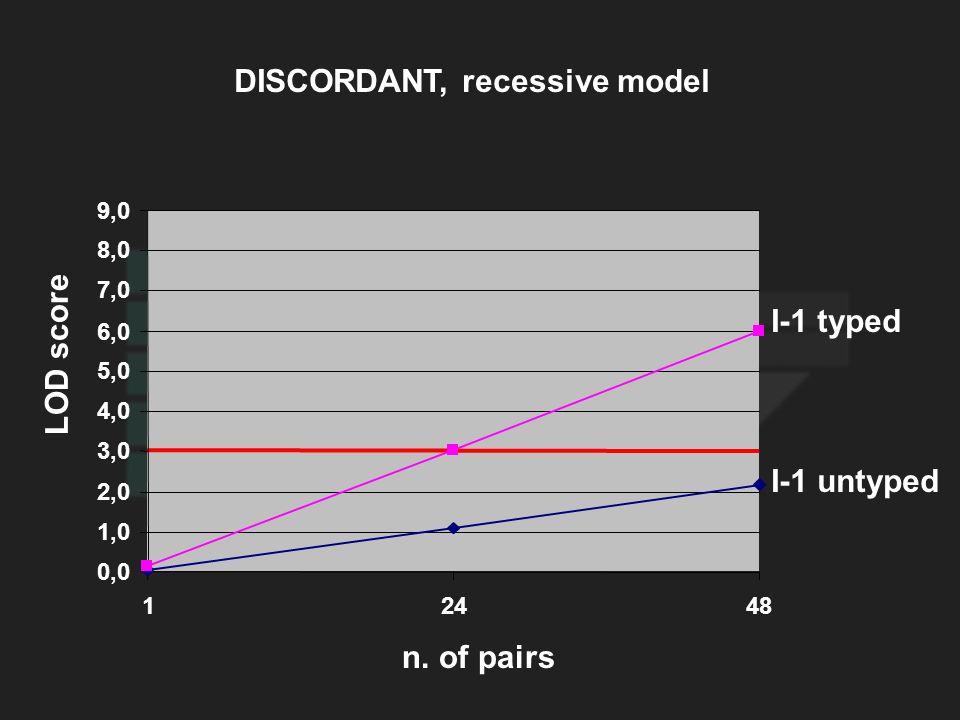 LOD score I-1 untyped DISCORDANT, recessive model n. of pairs 0,0 1,0 2,0 3,0 4,0 5,0 6,0 7,0 8,0 9,0 12448 I-1 typed