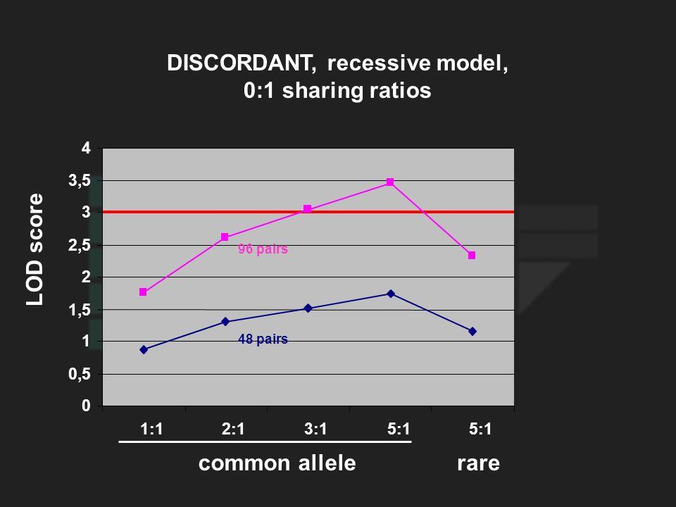 LOD score DISCORDANT, recessive model, 0:1 sharing ratios common allelerare 0 0,5 1 1,5 2 2,5 3 3,5 4 1:12:13:15:1 96 pairs 48 pairs