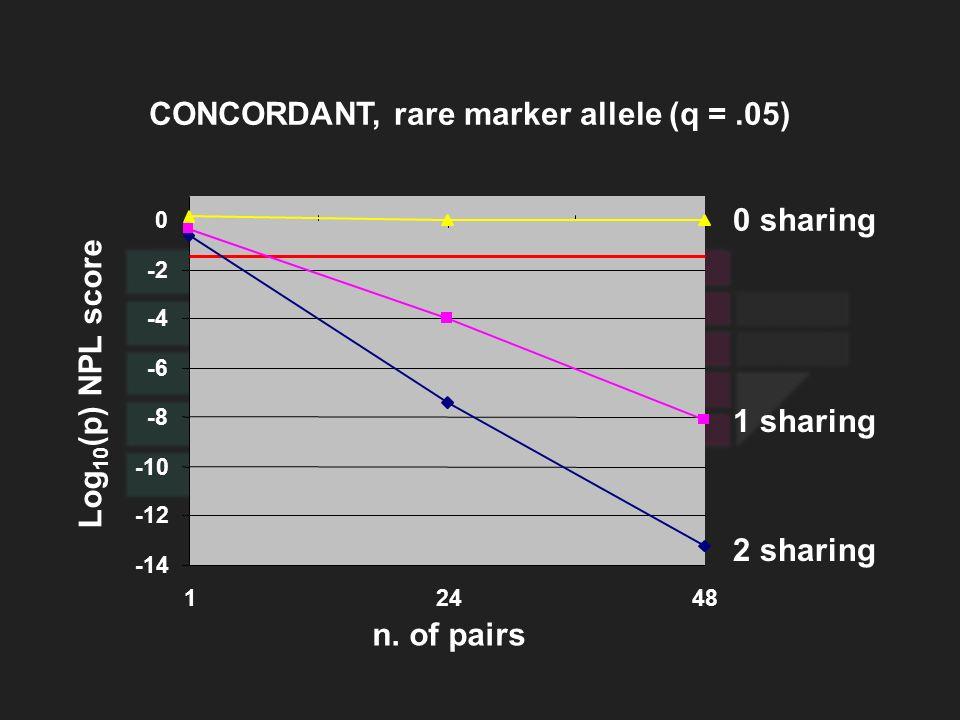 -14 -12 -10 -8 -6 -4 -2 0 12448 0 sharing 1 sharing 2 sharing n. of pairs Log 10 (p) NPL score CONCORDANT, rare marker allele (q =.05)