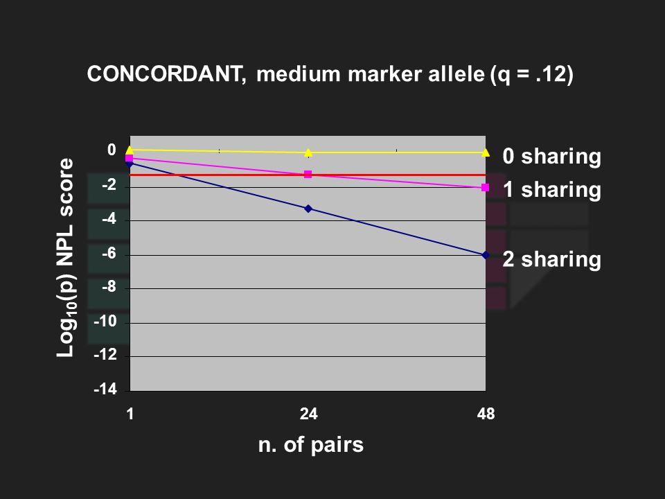CONCORDANT, medium marker allele (q =.12) Log 10 (p) NPL score 0 sharing 1 sharing 2 sharing 12448 -14 -12 -10 -8 -6 -4 -2 0 n. of pairs
