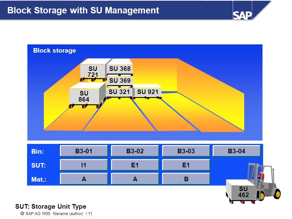 SAP AG 1999 filename (author) / 11 Block Storage with SU Management SU 864 SU 721 SU 921SU 321 SU 369 SU 368 B3-01 I1 A B3-02 E1 A B3-03 E1 B B3-04 Bin: SUT: Mat.: SU 462 Block storage SUT: Storage Unit Type