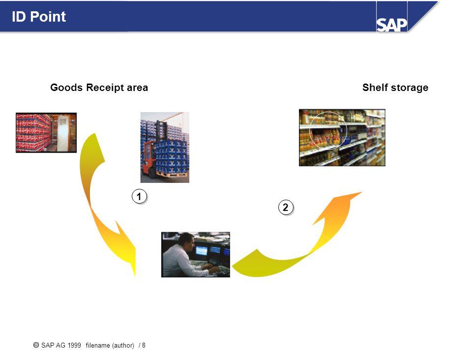 SAP AG 1999 filename (author) / 8 ID Point 2 2 1 1 Goods Receipt areaShelf storage