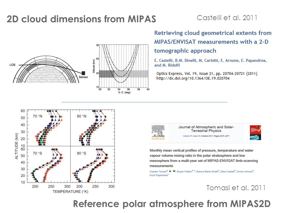 2D cloud dimensions from MIPAS Reference polar atmosphere from MIPAS2D Tomasi et al.