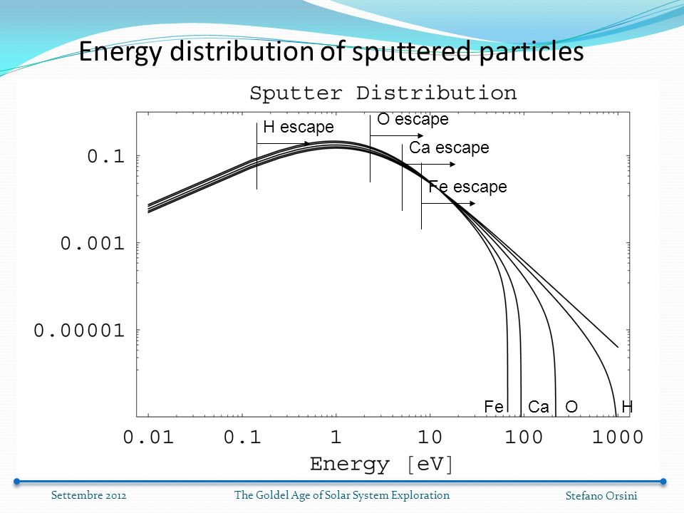 Energy distribution of sputtered particles H escape O escape Ca escape Fe escape CaOHFe The Goldel Age of Solar System Exploration Stefano Orsini Settembre 2012