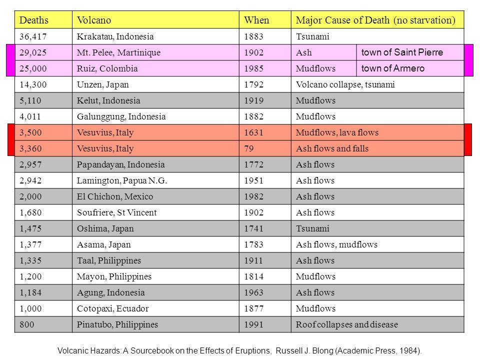 DeathsVolcanoWhenMajor Cause of Death (no starvation) 36,417Krakatau, Indonesia1883Tsunami 29,025Mt. Pelee, Martinique1902Ash town of Saint Pierre 25,
