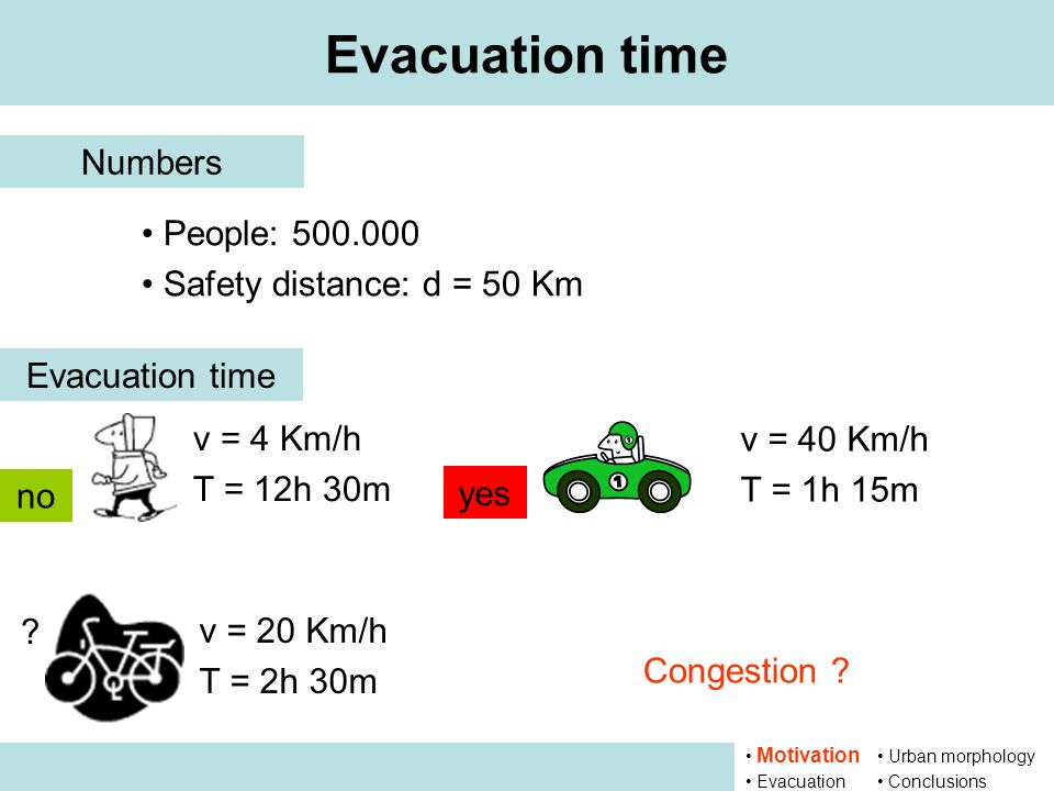 Evacuation time Numbers People: 500.000 Safety distance: d = 50 Km Evacuation time v = 4 Km/h T = 12h 30m v = 20 Km/h T = 2h 30m v = 40 Km/h T = 1h 15m Congestion .