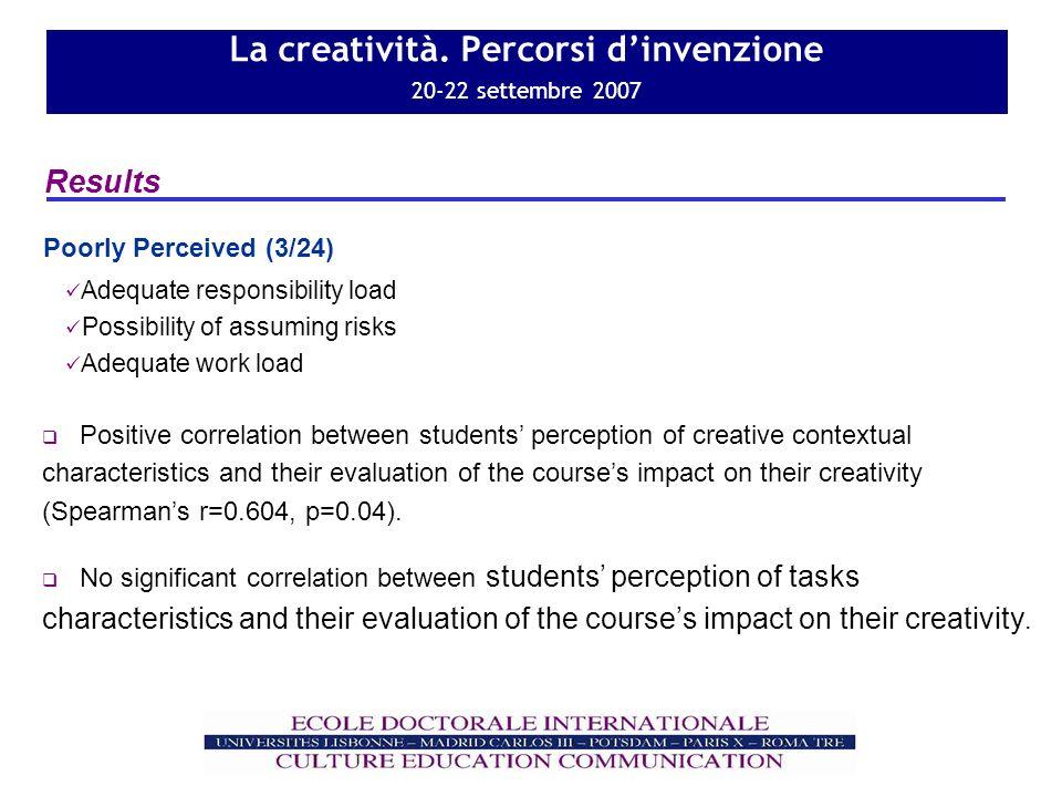 La creatività. Percorsi dinvenzione 20-22 settembre 2007 Results Adequate responsibility load Possibility of assuming risks Adequate work load Poorly