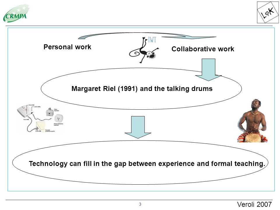 3 Personal work Collaborative work Margaret Riel (1991) and the talking drums Technology can fill in the gap between experience and formal teaching. V
