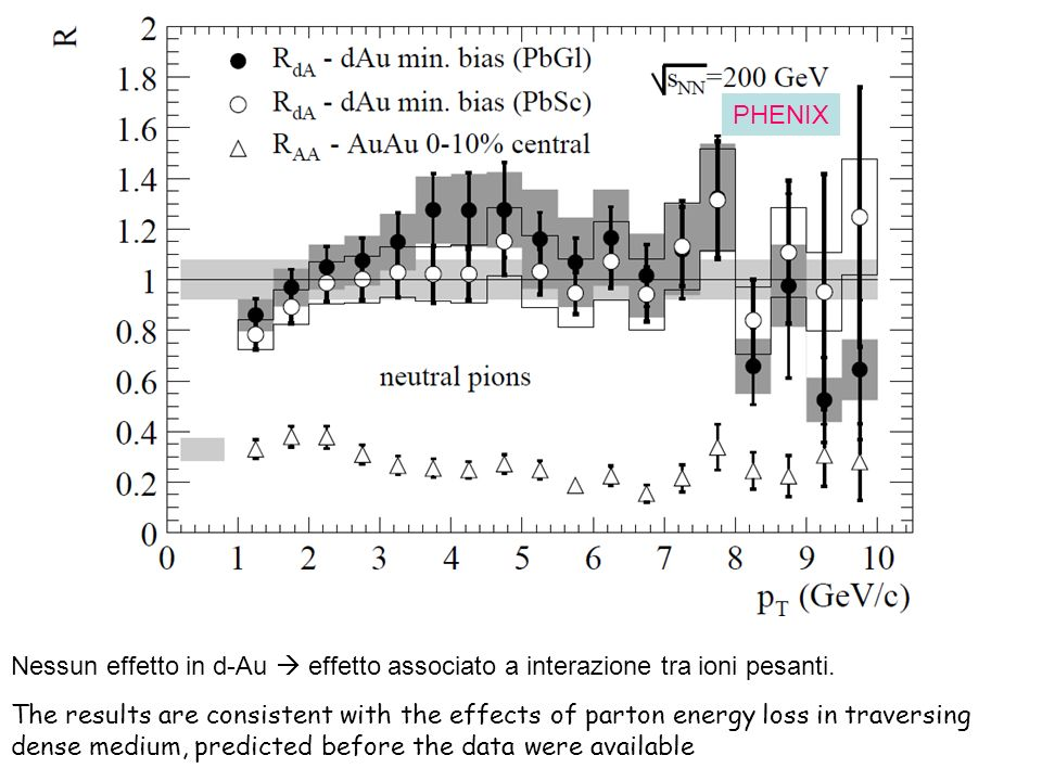 From a fit of experimental p-A data (NA38,NA50): abs =4.18 +- 0.35 mb ( hep-ex/0412036 ) In S-U collisions the same suppression is observed The normal suppression is interpreted as the absorption, in the nuclear environment, of the c-cbar pair before the J/ (or or ) formation : preresonance absorption.