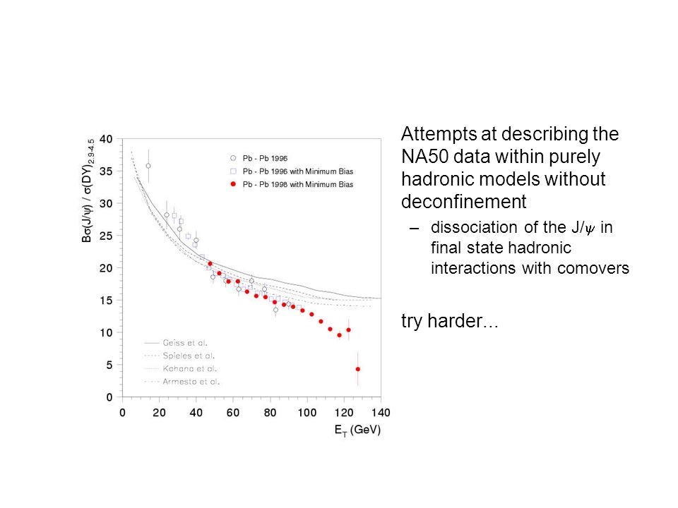 Attempts at describing the NA50 data within purely hadronic models without deconfinement –dissociation of the J/ in final state hadronic interactions with comovers try harder...