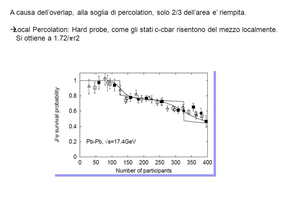 A causa delloverlap, alla soglia di percolation, solo 2/3 dellarea e riempita.