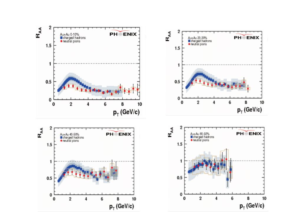 R AuAu (y~0) ~ R AuAu (SPS) Lower rapidity R AA look surprisingly similar, while there are obvious differences: –Cold nuclear matter effects (x Bjorken,…) –Energy density –… ±12% global syst ±7% global syst ±11% global syst