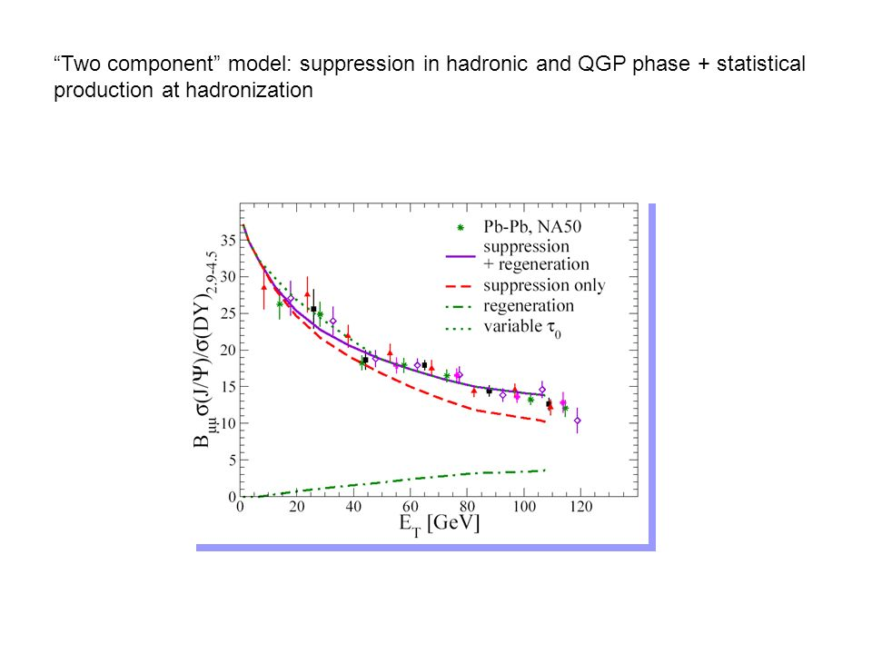 Two component model: suppression in hadronic and QGP phase + statistical production at hadronization