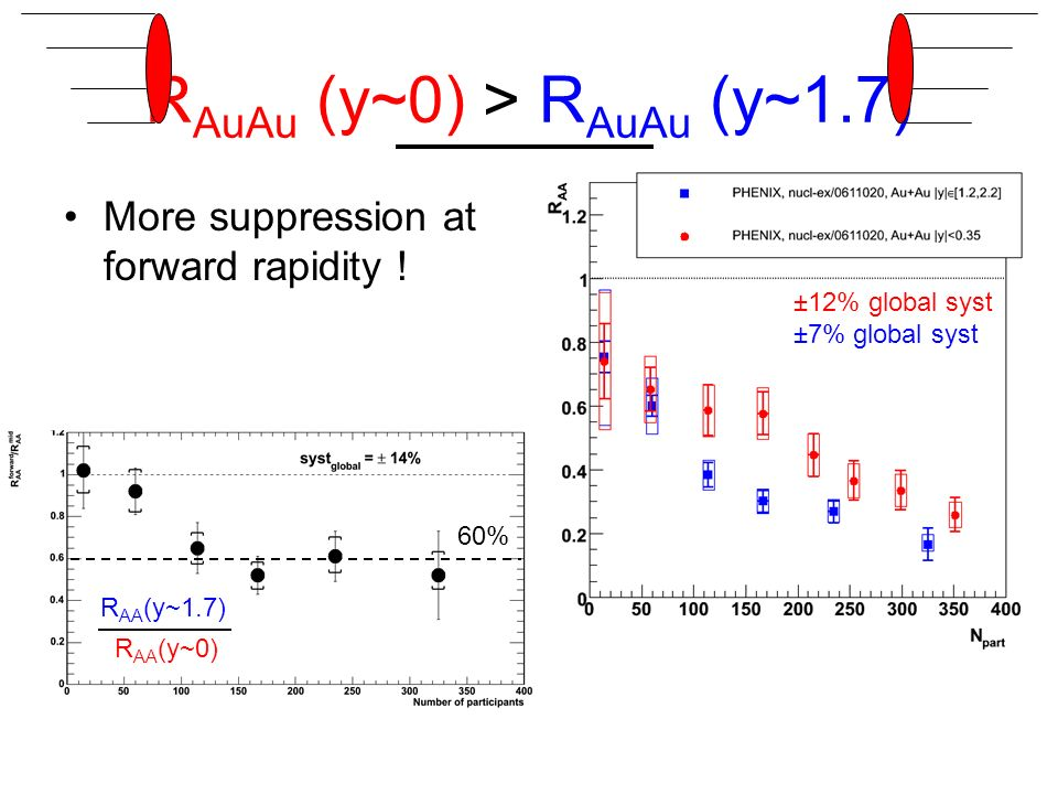 R AuAu (y~0) > R AuAu (y~1.7) More suppression at forward rapidity .