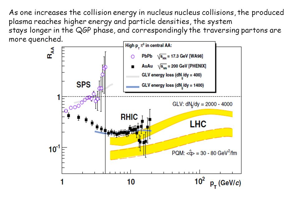 NA38 first results O+U at 200 GeV/c: Factor 2 suppression… but… including: normal nuclear absorption !!.