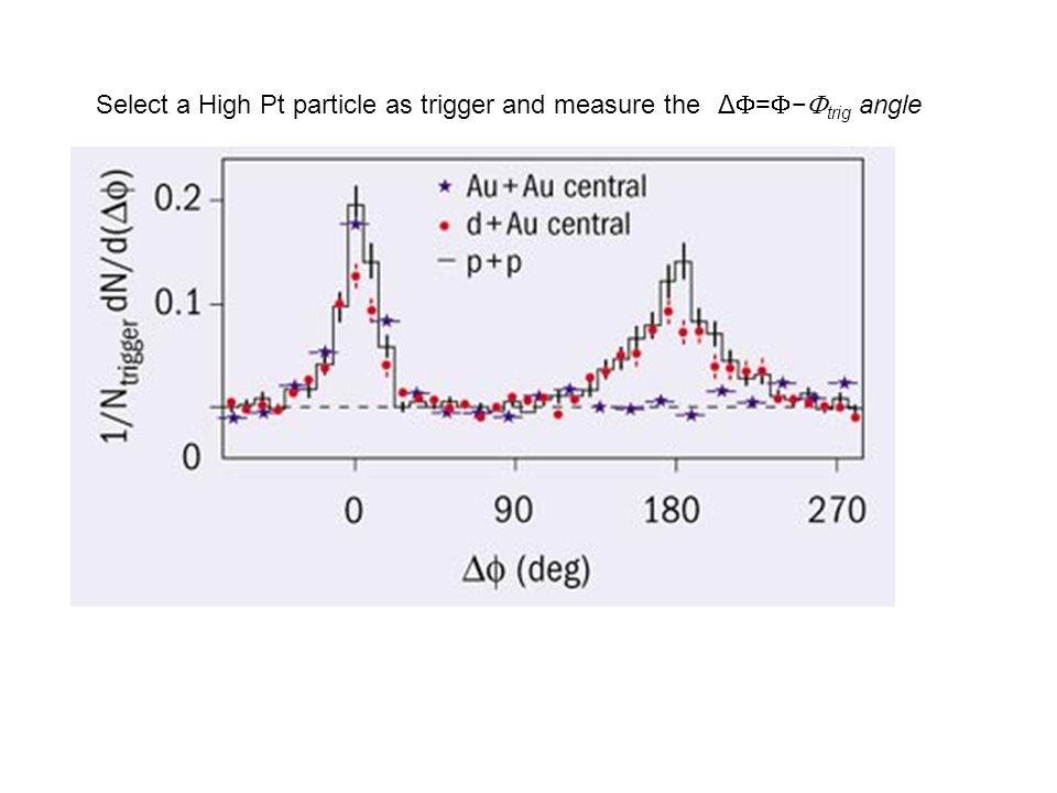 Anomalous J/ suppression J/ normalized to Drell-Yan as a function of the transverse energy (i.e.