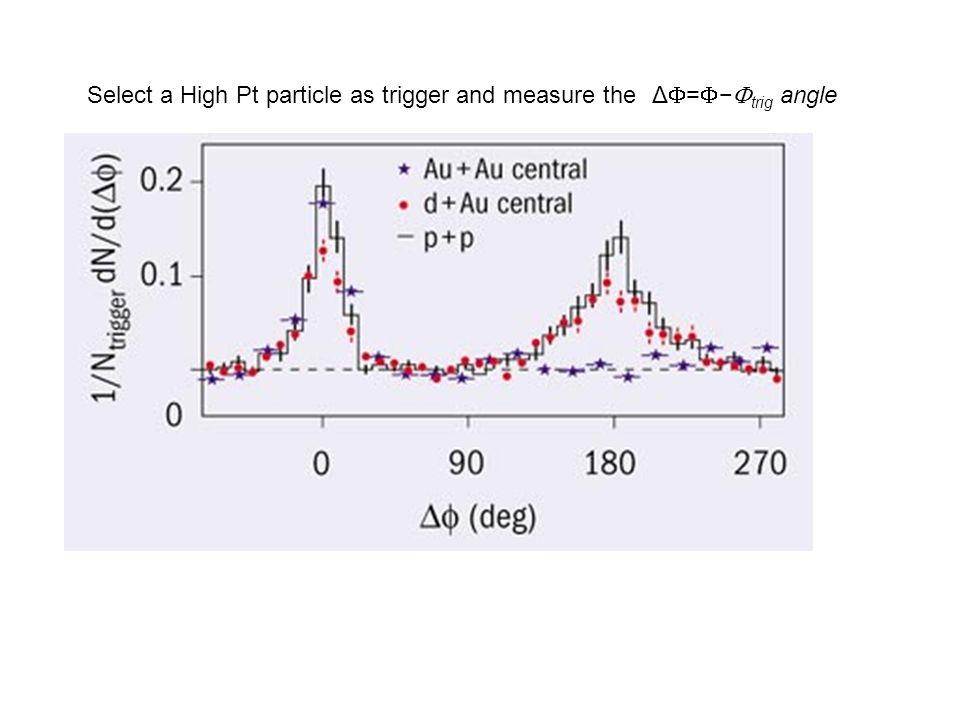 Shape simile a p-p + soppressione Evoluzione da low to high pt PHENIX(2008) Medium Fragmentation