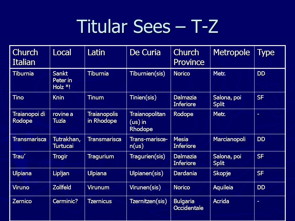 Titular Sees – T-Z Church Italian LocalLatin De Curia Church Province MetropoleType Tiburnia Sankt Peter in Holz *.
