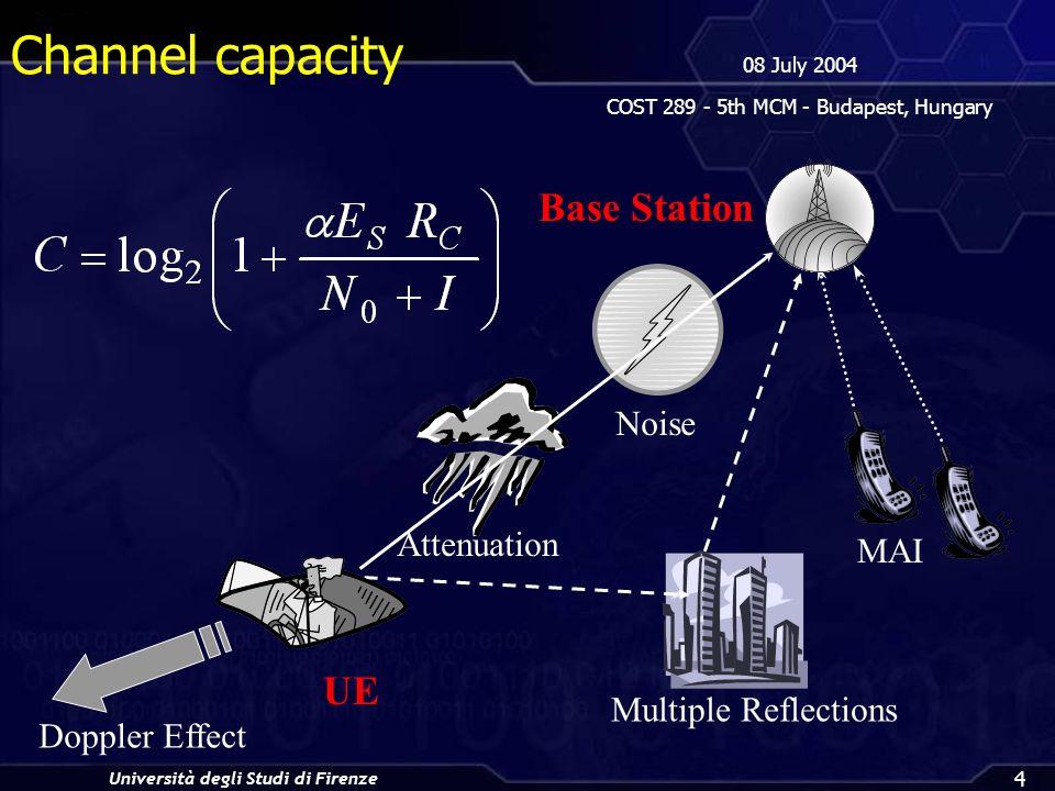Università degli Studi di Firenze 08 July 2004 COST 289 - 5th MCM - Budapest, Hungary 4 Noise Multiple Reflections Doppler Effect Attenuation MAI Base Station UE Channel capacity