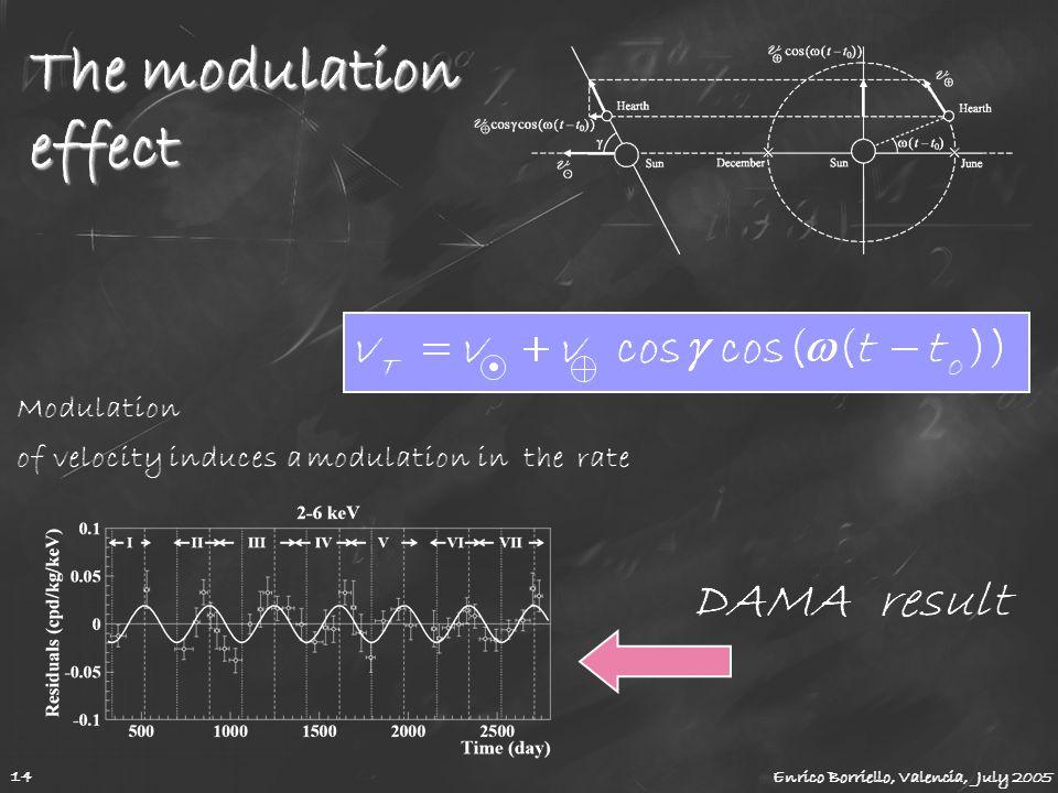 The modulation effect Enrico Borriello, Valencia, July 2005 14