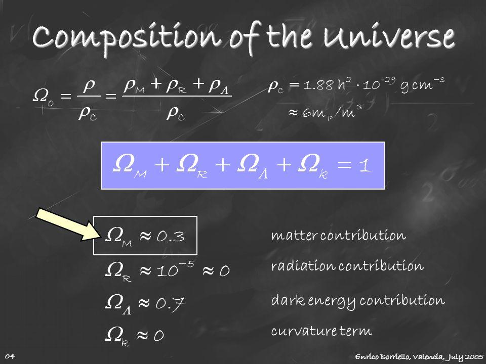Composition of the Universe matter contribution radiation contribution dark energy contribution curvature term Enrico Borriello, Valencia, July 2005 0