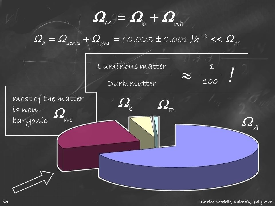 Luminous matter Dark matter most of the matter is non baryonic 1 100 ! Enrico Borriello, Valencia, July 2005 05