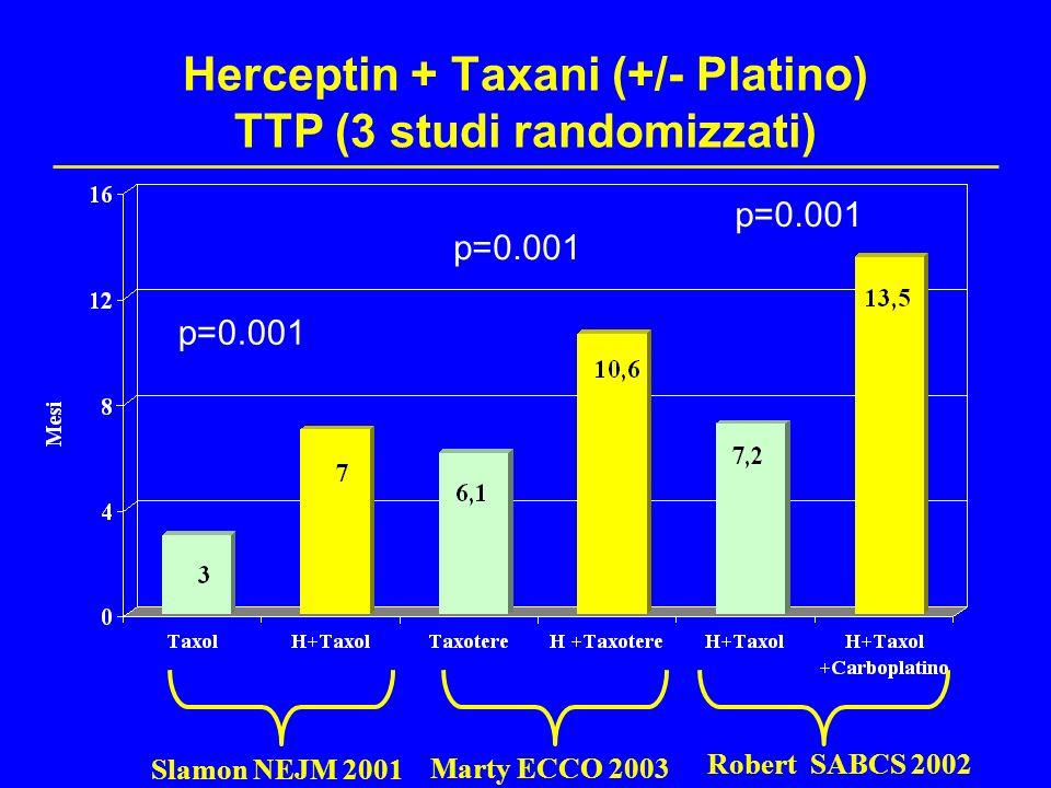Herceptin + Taxani (+/- Platino) TTP (3 studi randomizzati) Slamon NEJM 2001 Robert SABCS 2002 Marty ECCO 2003 p=0.001