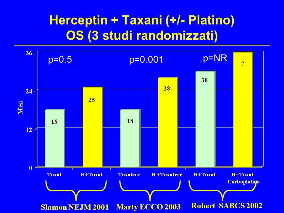 Herceptin + Taxani (+/- Platino) OS (3 studi randomizzati) Slamon NEJM 2001 Robert SABCS 2002 Marty ECCO 2003 p=0.5 p=0.001 p=NR