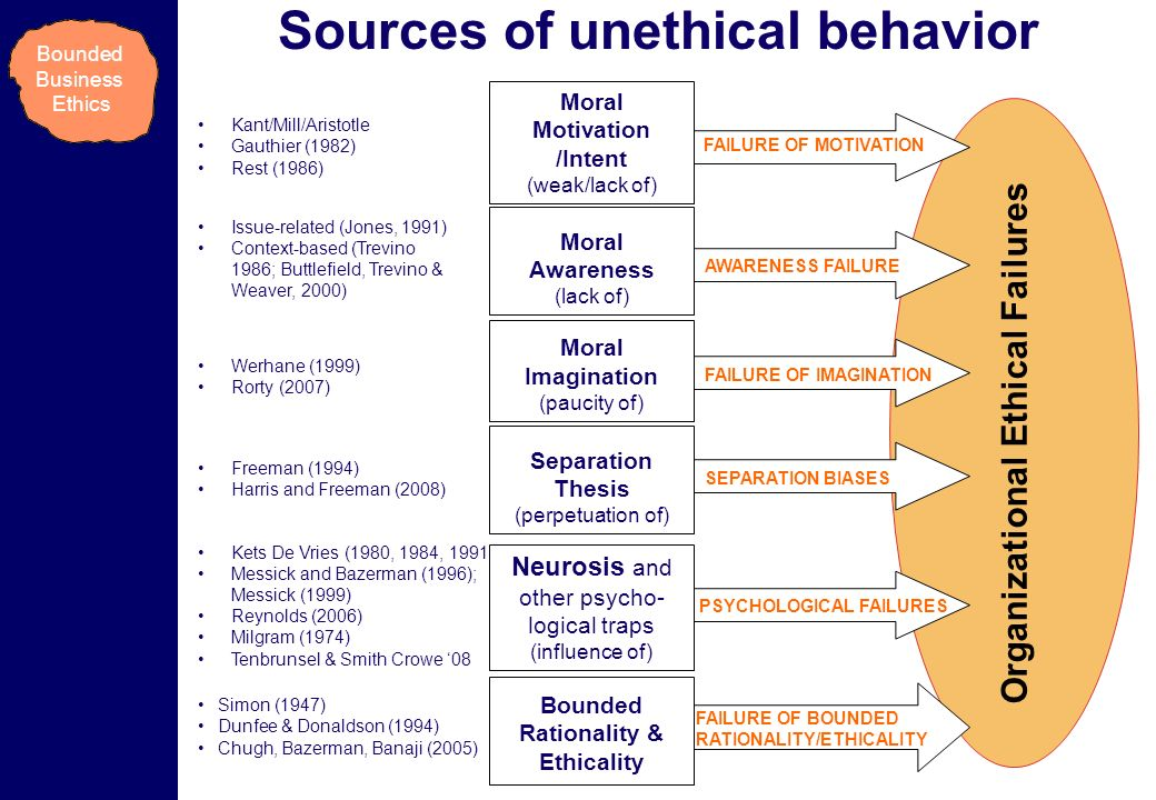 3 of 6: FOCUS OF MY RESEARCH Organizational Ethical Failures Sources of unethical behavior Issue-related (Jones, 1991) Context-based (Trevino 1986; Buttlefield, Trevino & Weaver, 2000) AWARENESS FAILURE Moral Awareness (lack of) Simon (1947) Dunfee & Donaldson (1994) Chugh, Bazerman, Banaji (2005) FAILURE OF BOUNDED RATIONALITY/ETHICALITY Bounded Rationality & Ethicality Kets De Vries (1980, 1984, 1991) Messick and Bazerman (1996); Messick (1999) Reynolds (2006) Milgram (1974) Tenbrunsel & Smith Crowe 08 PSYCHOLOGICAL FAILURES Neurosis and other psycho- logical traps (influence of) Freeman (1994) Harris and Freeman (2008) SEPARATION BIASES Separation Thesis (perpetuation of) FAILURE OF IMAGINATION Moral Imagination (paucity of) Werhane (1999) Rorty (2007) Kant/Mill/Aristotle Gauthier (1982) Rest (1986) FAILURE OF MOTIVATION Moral Motivation /Intent (weak/lack of) Bounded Business Ethics