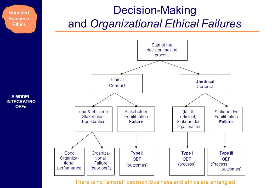 Bounded Business Ethics Decision-Making and Organizational Ethical Failures A MODEL INTEGRATING OEFs Start of the decision making process Ethical Conduct Unethical Conduct Organiza- tional Failure (poor perf.) Good Organiza- tional performance (fair & efficient) Stakeholder Equilibration Stakeholder Equilibration Failure (fair & efficient) Stakeholder Equilibration Stakeholder Equilibration Failure Type I OEF (process) Type II OEF (outcomes) Type III OEF (Process + outcomes) There is no amoral decision: business and ethics are entangled