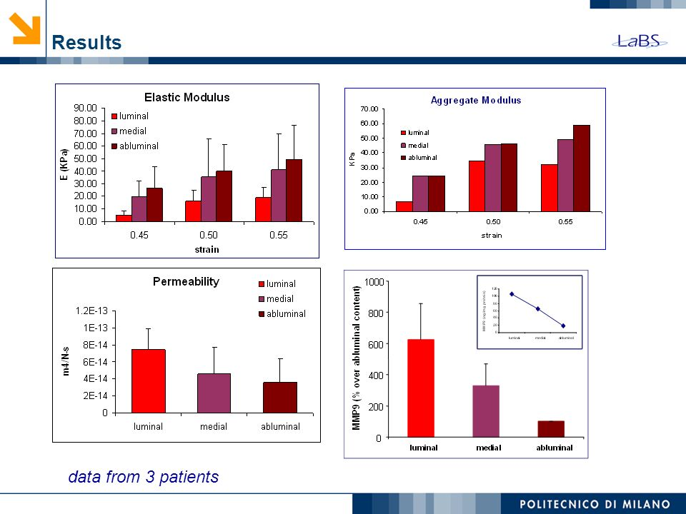 Results data from 3 patients