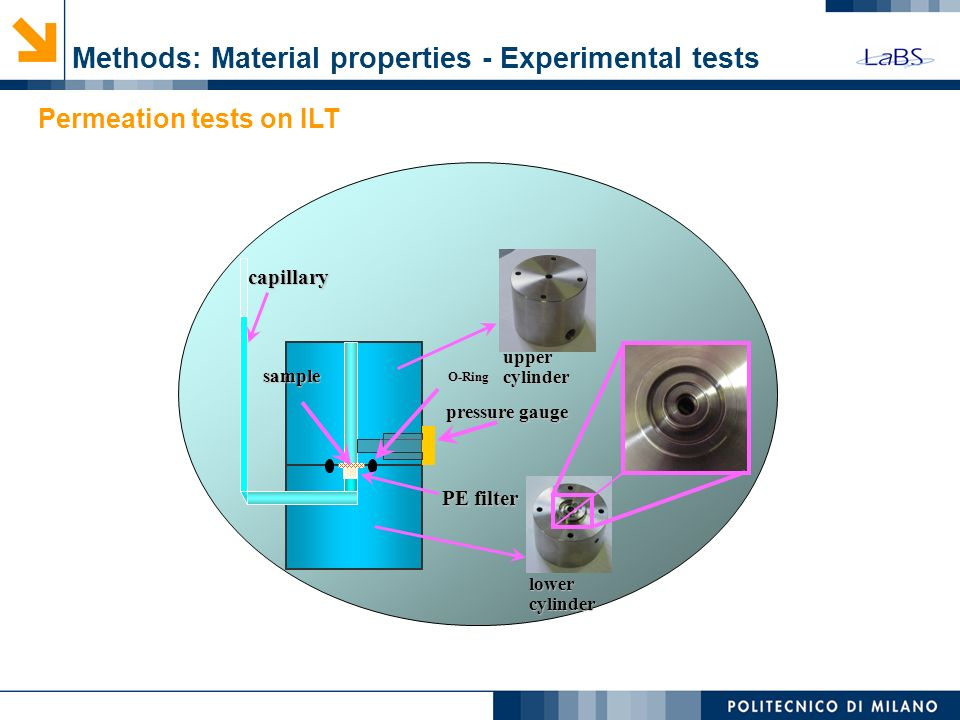 pressure gauge capillary capillary PE filter sample O-Ring lower cylinder upper cylinder Permeation tests on ILT Methods: Material properties - Experi