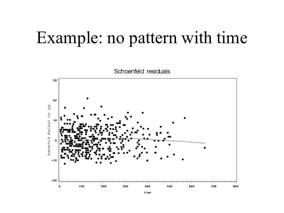 Example: no pattern with time