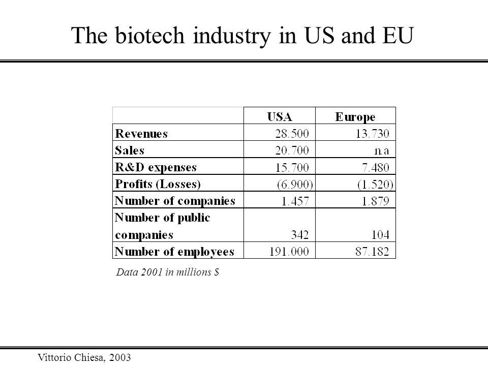 Vittorio Chiesa, 2003 The biotech industry in US and EU Data 2001 in millions $