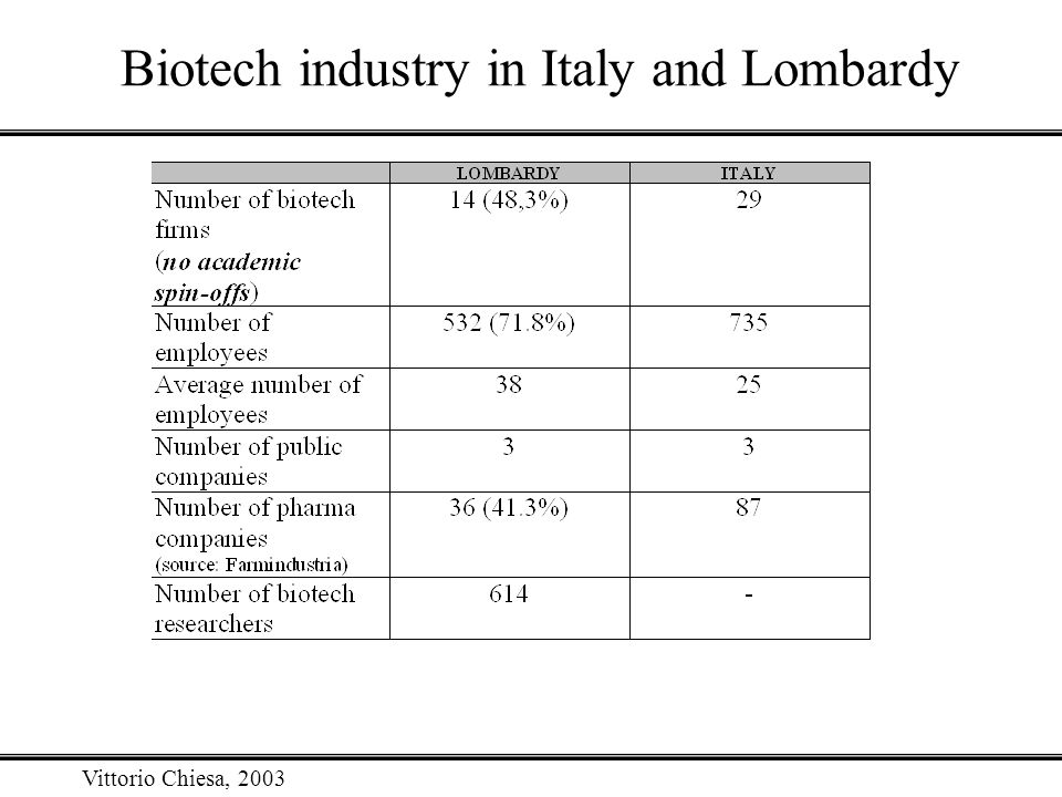 Vittorio Chiesa, 2003 Biotech industry in Italy and Lombardy