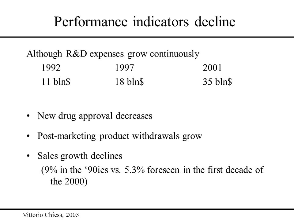 Vittorio Chiesa, 2003 Performance indicators decline Although R&D expenses grow continuously 199219972001 11 bln$18 bln$35 bln$ New drug approval decr