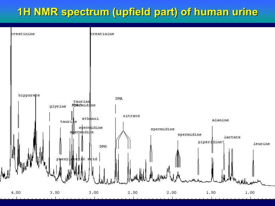 1H NMR spectrum (upfield part) of human urine