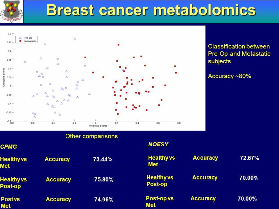 Breast cancer metabolomics Healthy vs Met Accuracy 73.44% Healthy vs Post-op Accuracy 75.80% Post vs Met Accuracy 74.96% NOESY Healthy vs Met Accuracy
