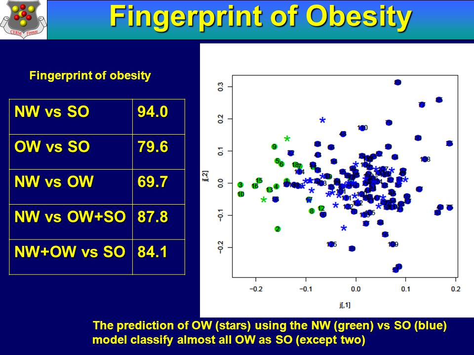 Fingerprint of Obesity Fingerprint of obesity NW vs SO 94.0 OW vs SO 79.6 NW vs OW 69.7 NW vs OW+SO 87.8 NW+OW vs SO 84.1 The prediction of OW (stars)