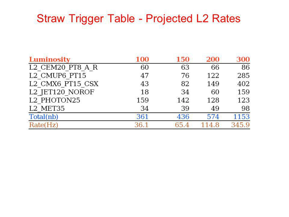 Straw Trigger Table - Projected L2 Rates